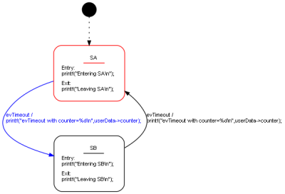 Simple state machine using a timer to toggle between two states