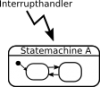 Using state machines in interrupts