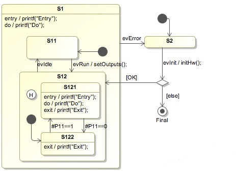 A statechart (or state machine) diagram shows the dynamic behavior of an application
