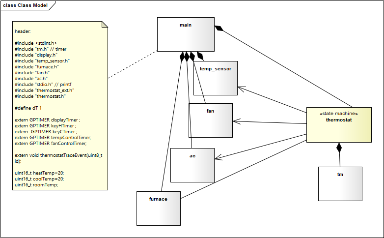 Room thermostat sinelaborert it is fully generated from the state machine diagram shown in figure one for code generation only the yellow marked information is needed ccuart Choice Image