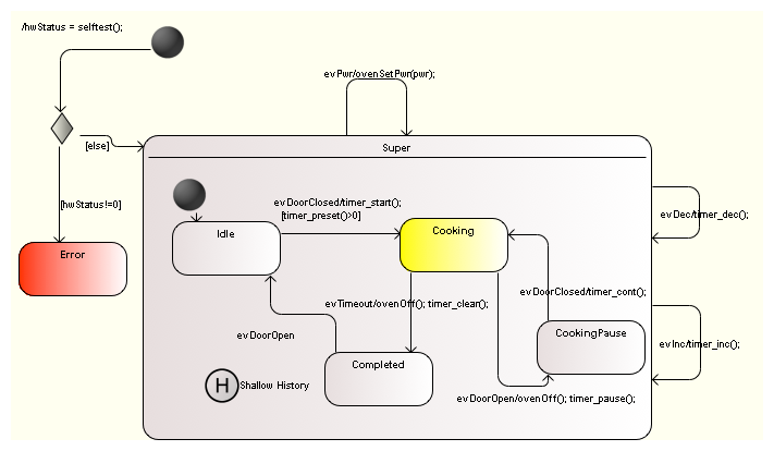 Generate production quality code from state diagrams created with the sate machine below shows a possible solution ccuart Choice Image