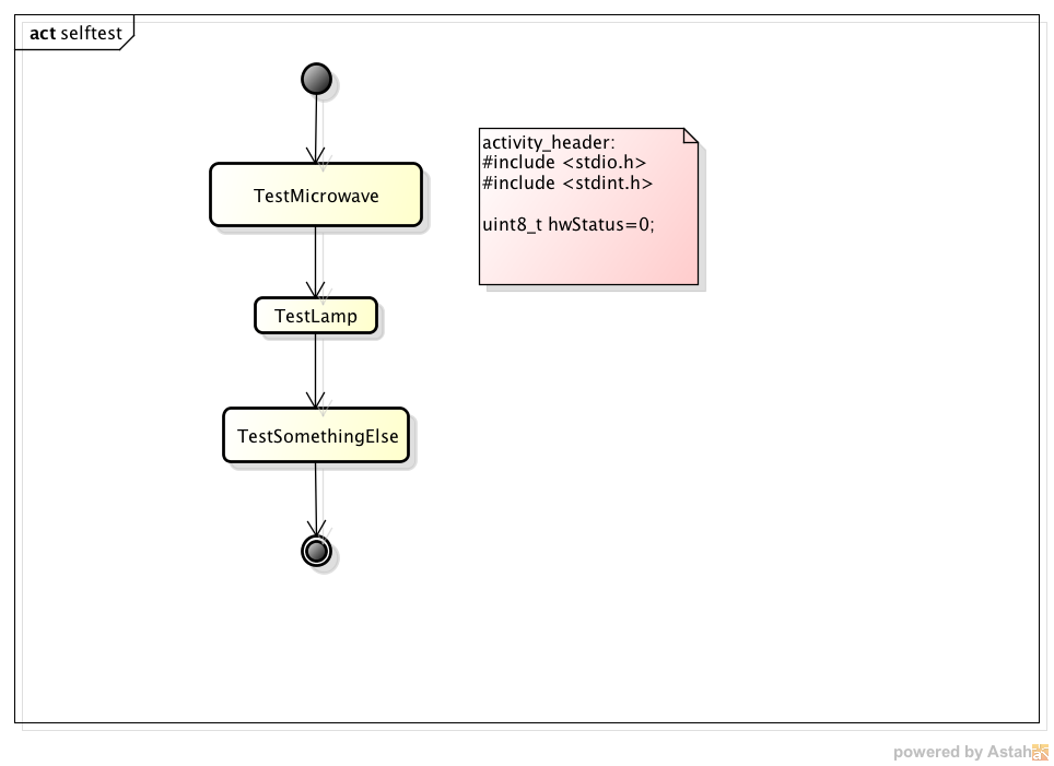 Generate code from astah activity diagrams sinelaborert to generate code from the activity diagram use the following commands command line on a mac ccuart Images