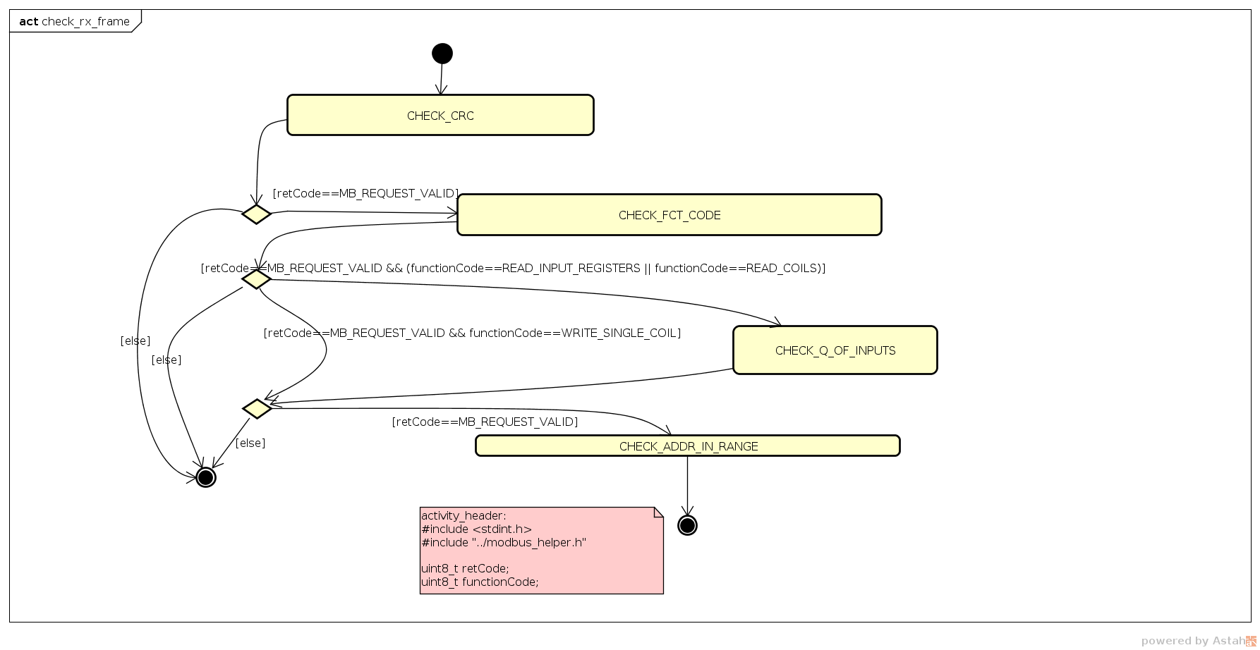Building A Modbusrtu Server With State Machines Activity Diagrams Additionally Uml Machine Diagram On Tool It Is Matter Of Taste If This Should Also Be Made Explicit In The