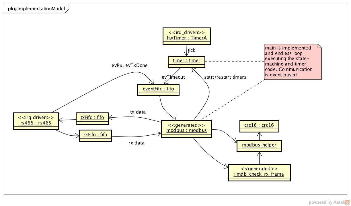 Building a modbusrtu slave with state machines activity diagrams beside the object interaction diagram ccuart Choice Image