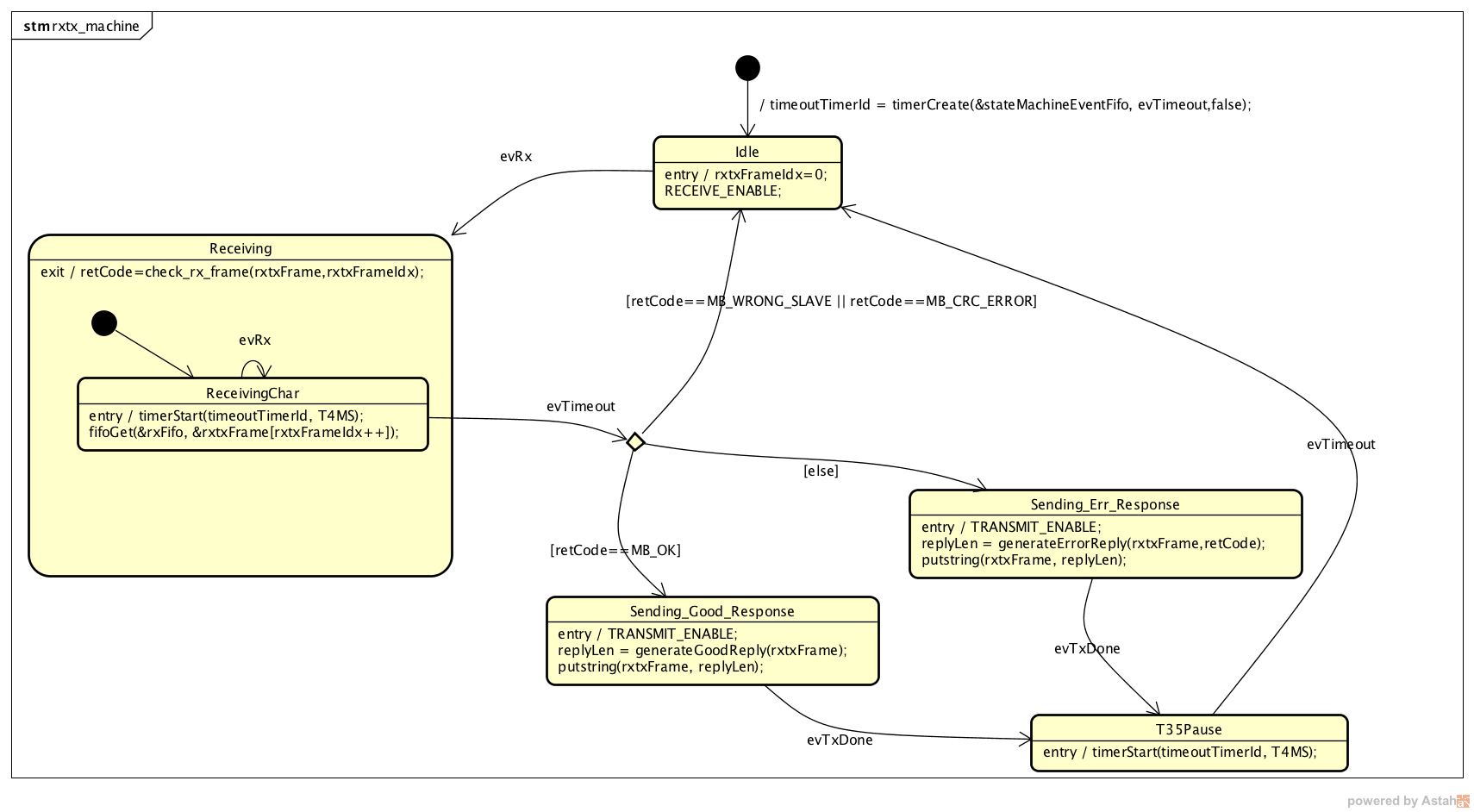 Building a modbusrtu slave with state machines activity diagrams despite the modbusrtu state machine looks simple it implements everything required for a slave ccuart Choice Image