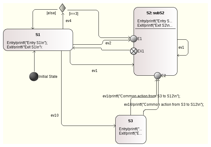 Generate production quality code from state diagrams created with model with a sub machine in state s2 ccuart Choice Image