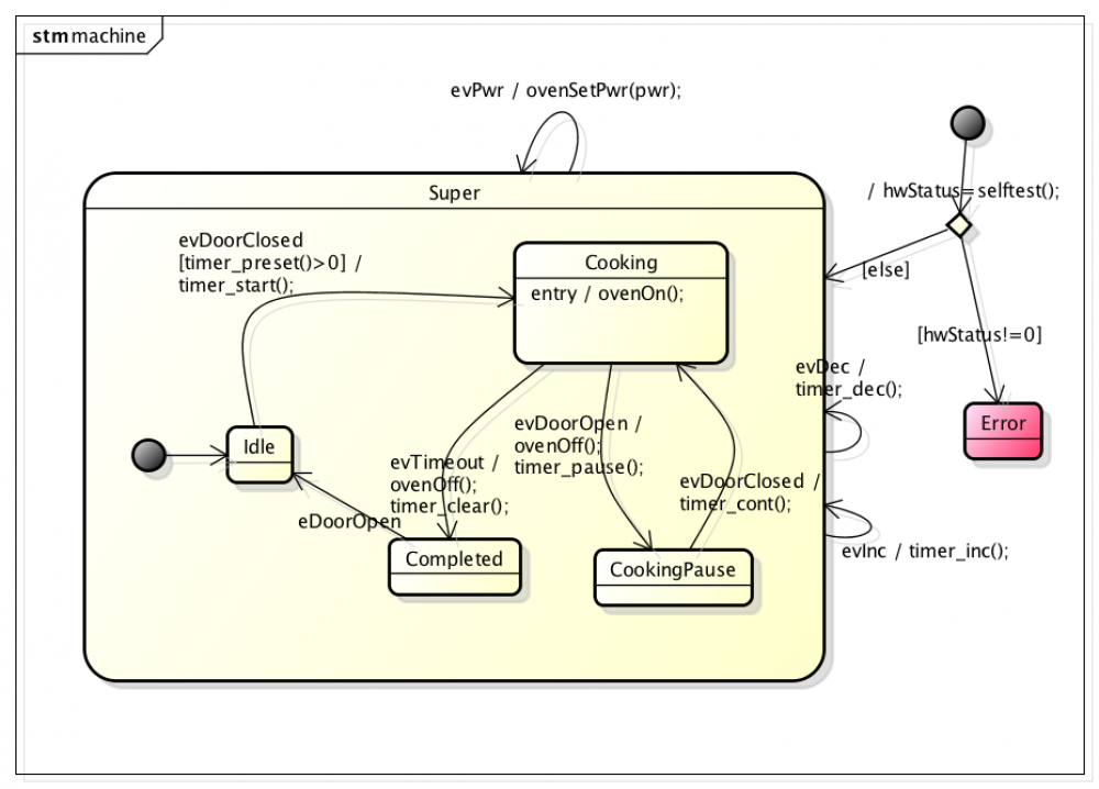 generate efficient source code from uml state diagrams and activity diagrams !